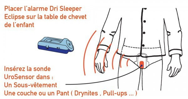 Principe et fonctionnement du pipi stop - Pipi au lit comment nettoyer le matelas ...