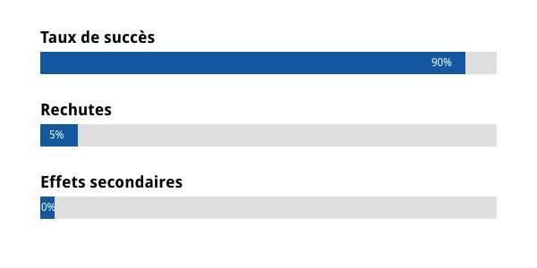 Tableau récapitulatif des résultats obtenus par l'utilisation du Pipi Stop