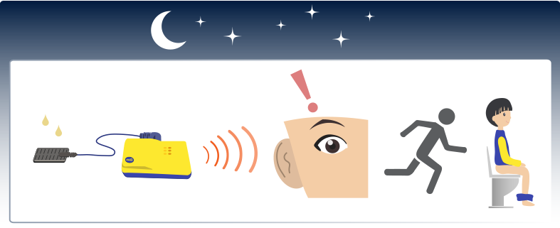 Schéma de principe d'utilisation des alarmes Dri Sleeper Anzacare